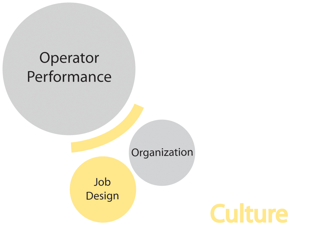 importance of job design factors Compensation, benefits, and job analysis specialists conduct an organization  organizations will need benefits specialists to design,  benefits, and job .